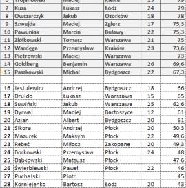 Skate Arena Cup Płock - wyniki eliminacji.